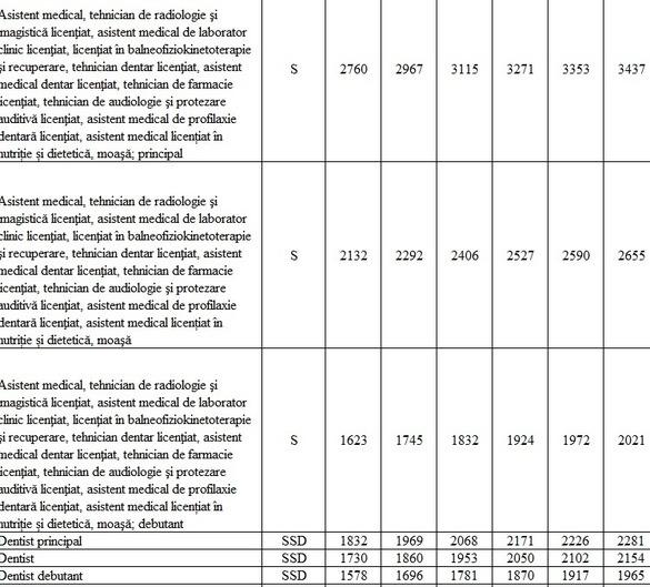 tabel_salarii_sanatate